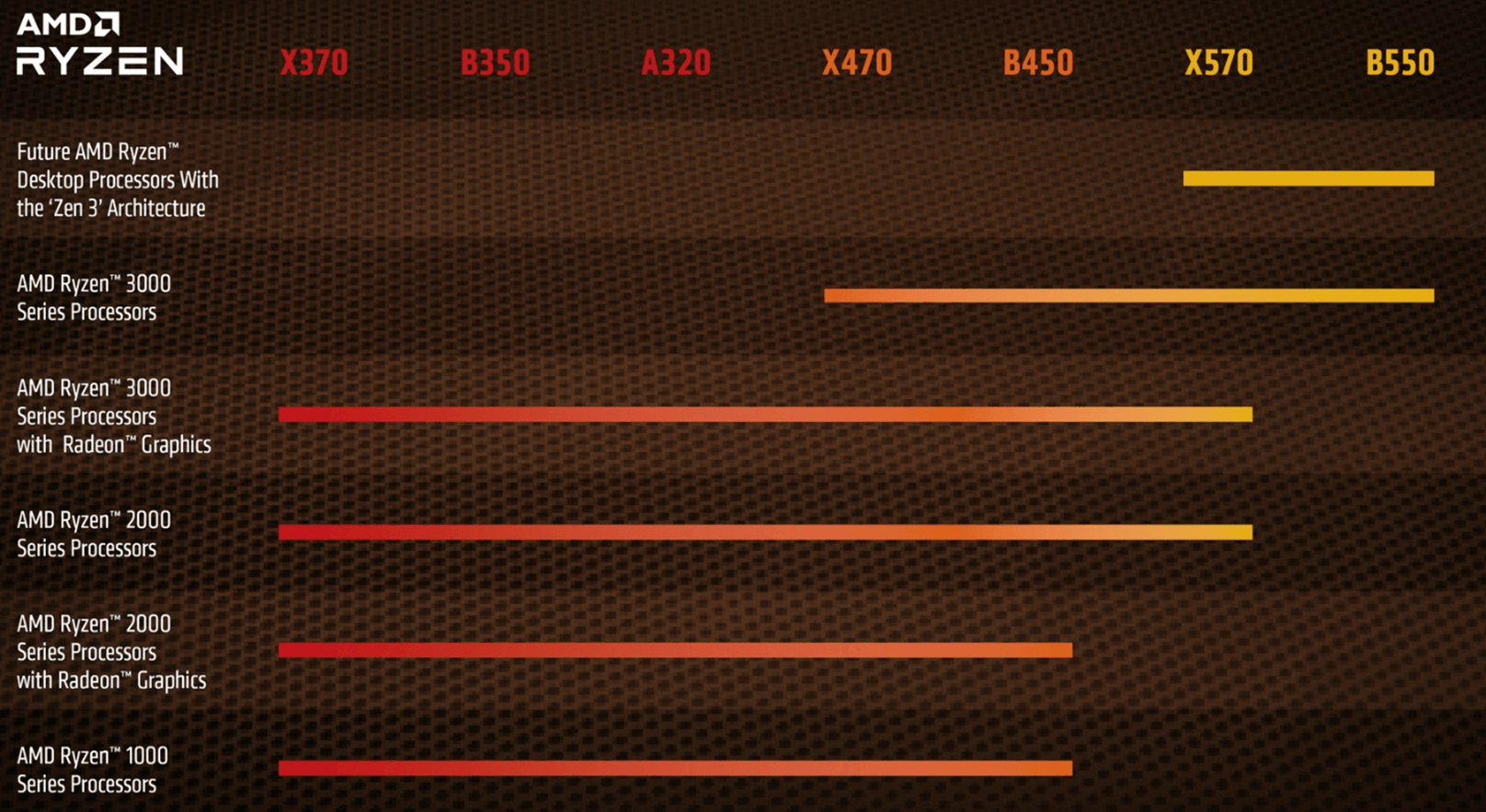 AMD از سازگاری مادربرد X570 و B550 با معماری Zen 3 خبر داد