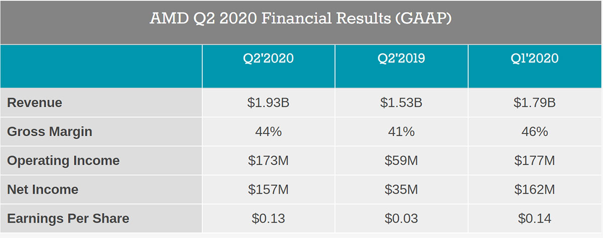 گزارش مالی Q2 2020 Financial Results (GAAP) AMD
