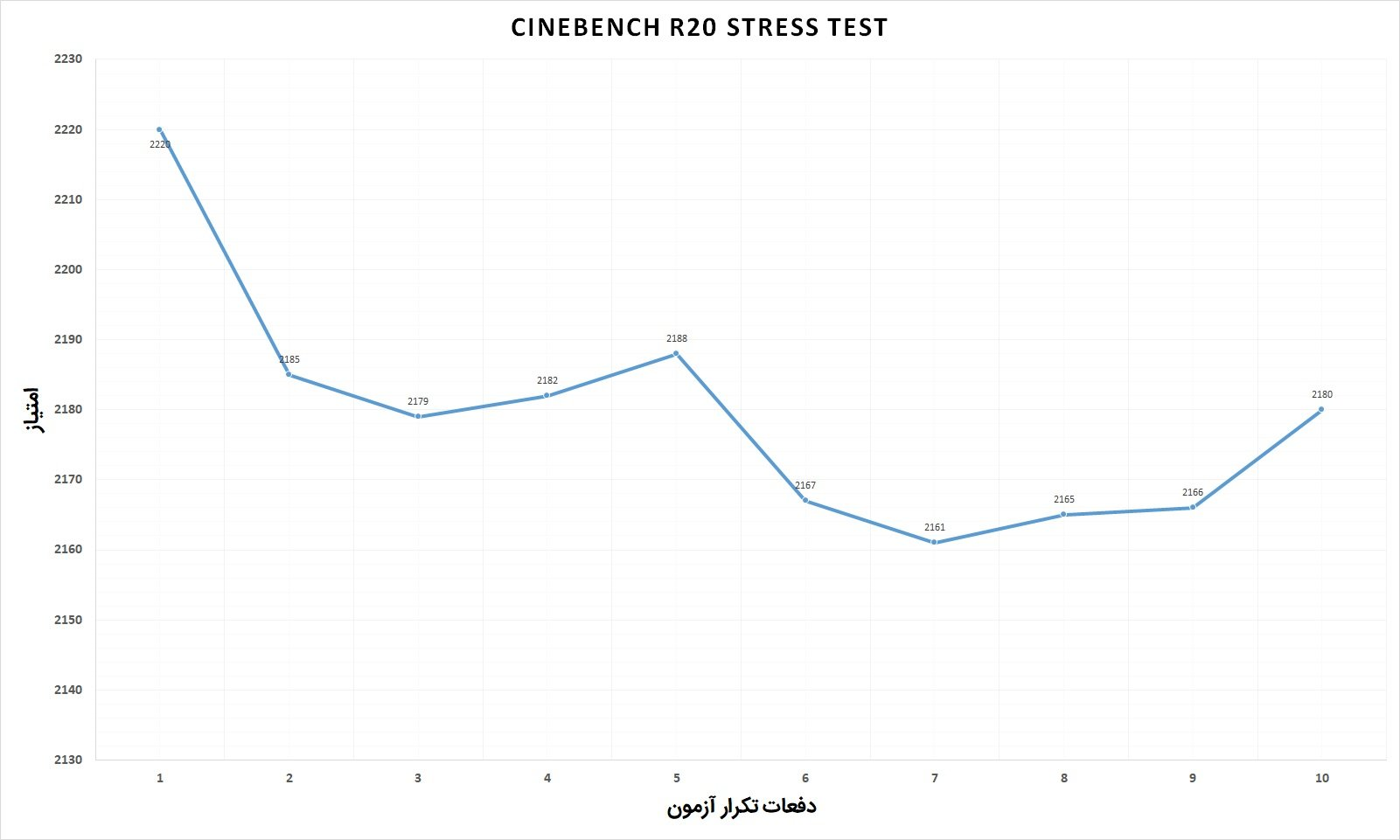 Acer Nitro 7 CineBench Stress Test
