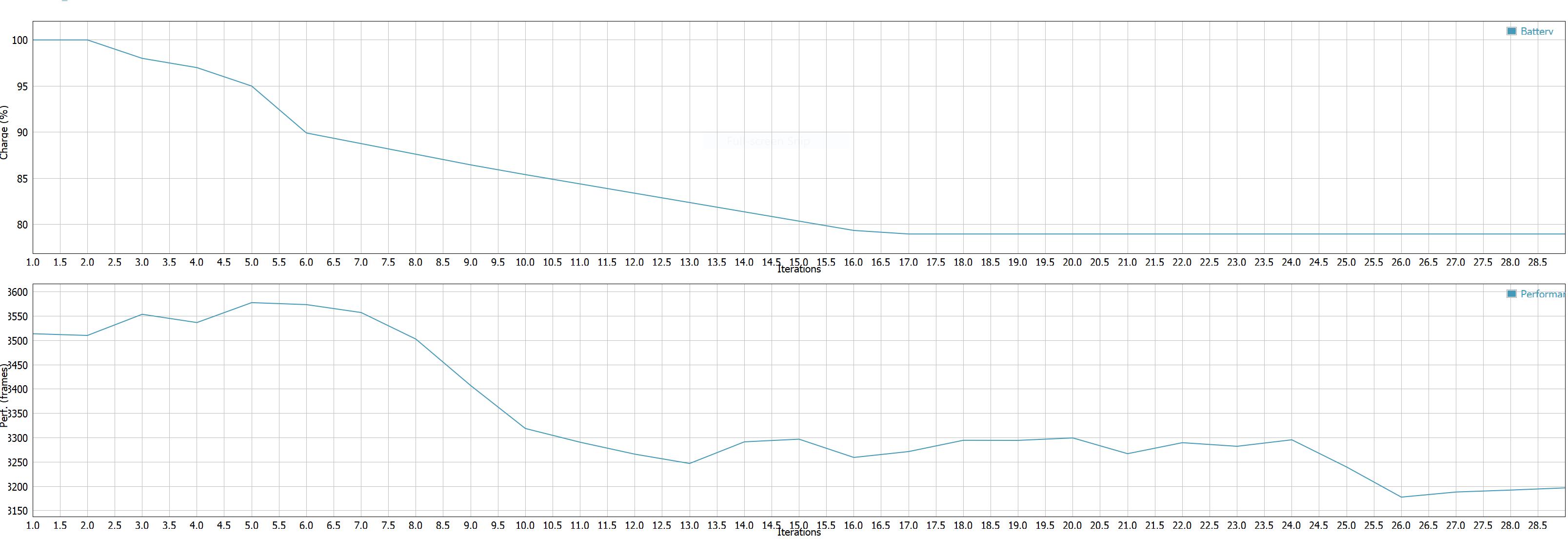 نمودار آزمون باتری سرفیس بوک ۳
