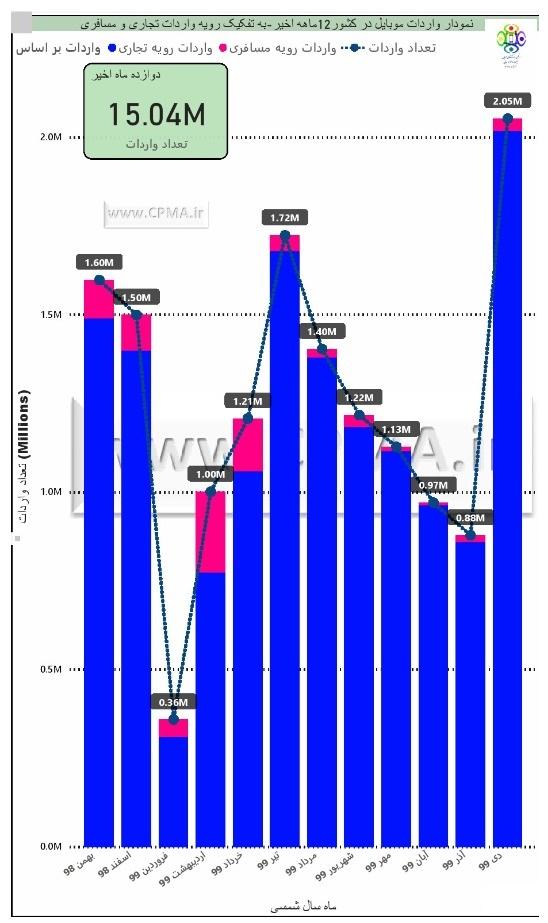 نمودار میزان واردات گوشی موبایل از بهمن ۹۸ تا دی ۹۹