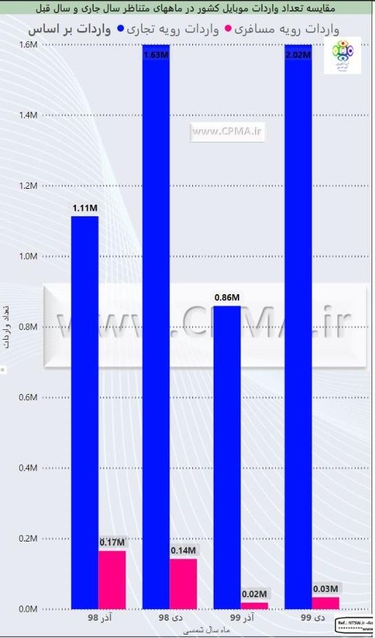 نمودار میزان واردات موبایل در آذر و دی ۹۸ و ۹۹