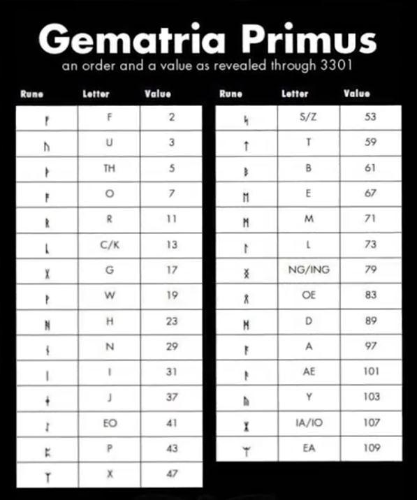 سیکادا ۳۳۰۱: جدول Gematria Primus