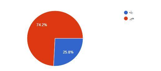 نظرسنجی تقلب در بازی 4