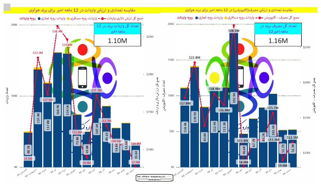 نمودار مقایسه میزان واردات و فعالسازی گوشی هواوی در سال ۹۹