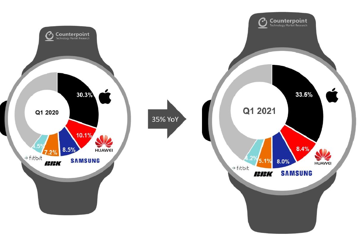 سهم بازار ساعتهای هوشمند در سهماهه نخست ۲۰۲۱