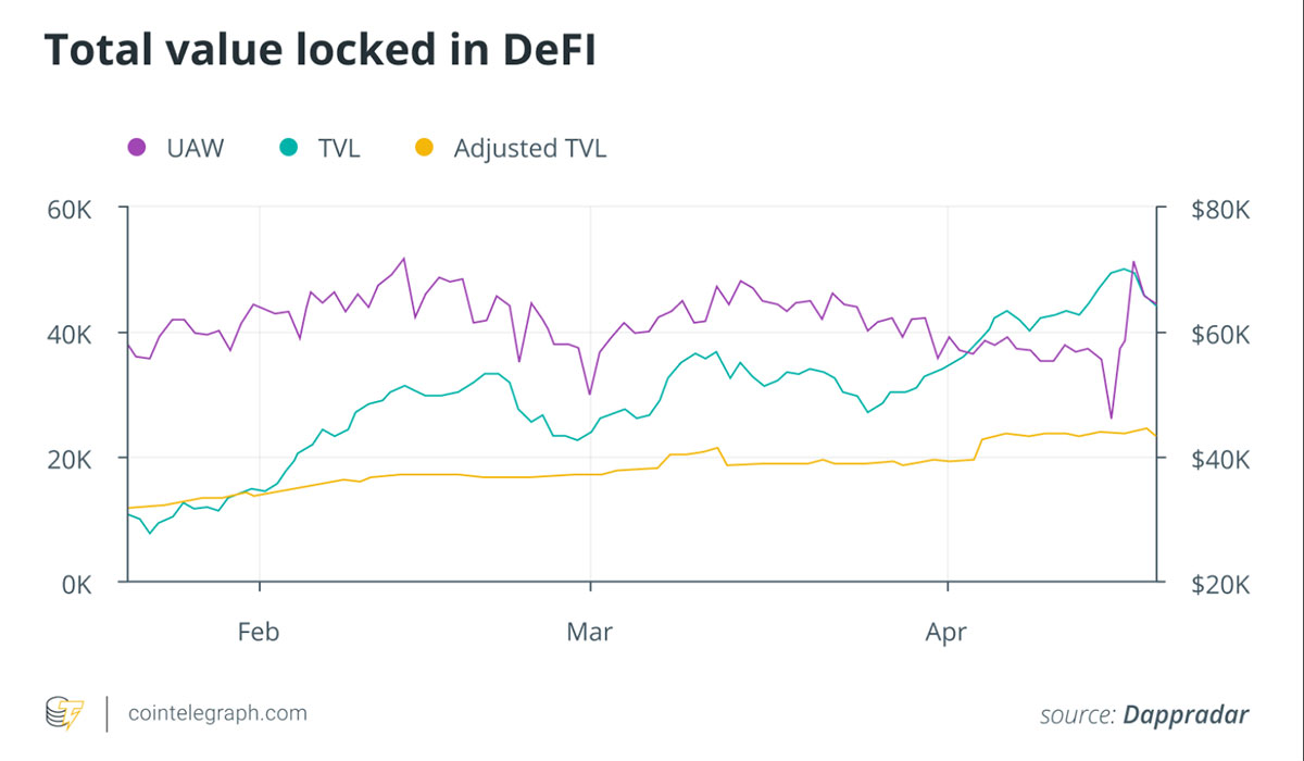 Total value locked in DeFi