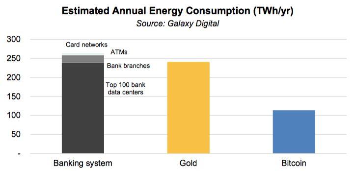 مصرف برق بیت کوین و سیستم مالی و صنعت طلا