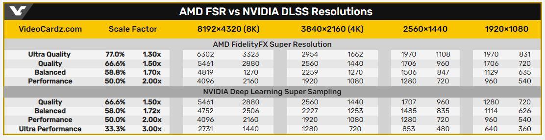 مقایسه حالات مختلف FSR