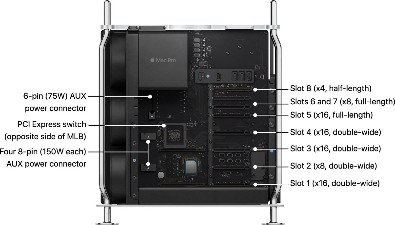 قابلیت ارتقا سختافزار مک پرو ۲۰۱۹
