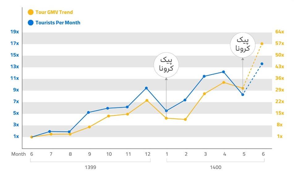 نمودار رشد محصول تور علی بابا در دوران کرونا