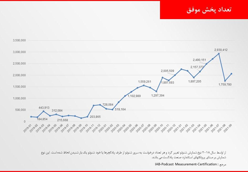 نمودار رشد تعداد پخش شنوتو از ۲۰۱۹ تا مرداد ۲۰۲۱
