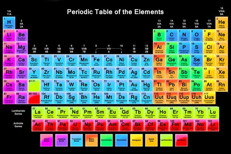 عنصر 117 با نام Ununseptium وارد جدول تناوبی شد!