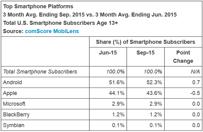 android takes market share from ios during the same time period 93f82