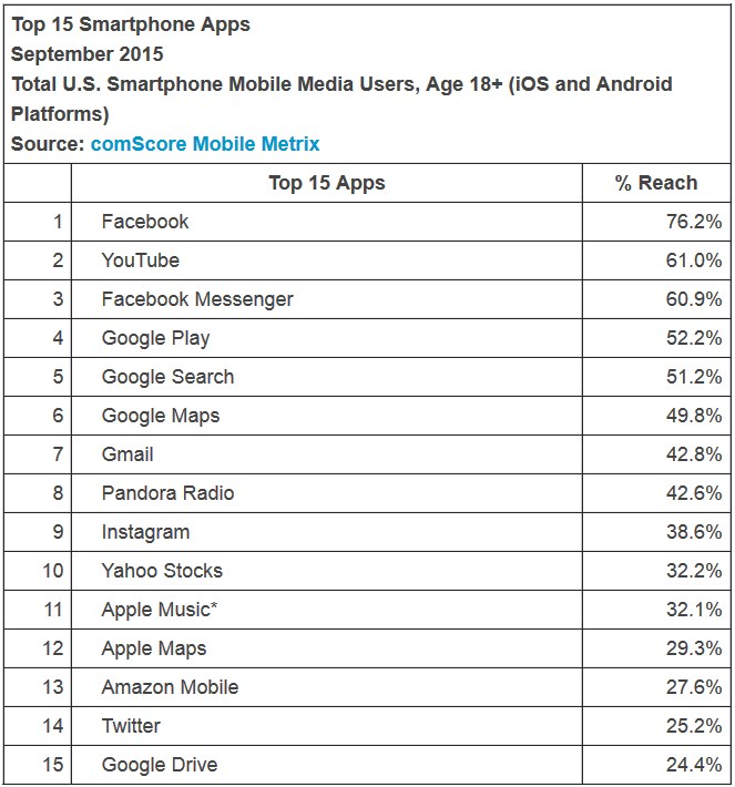 apps from facebook and google reach the most smartphone users during the quarter c9eca