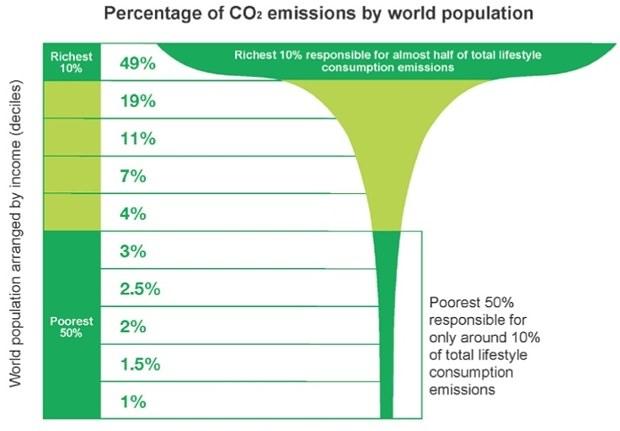 percentage of co2 emission 7fc58