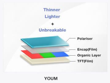 youm-flexible-amoled