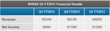 nvidia-fy2013-financial-2