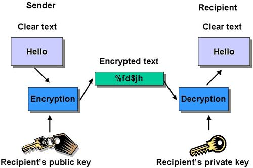 public-key-encryption-example