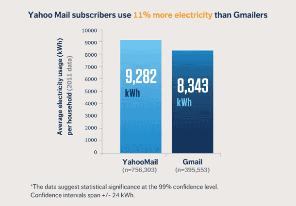 opower-yahoo-versus-gmail-users-electricity-use