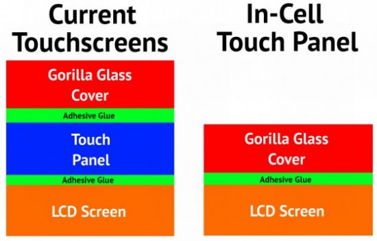 In-Cell-Touch-Panel-how-it-works-what-it-is-diagram-550x352