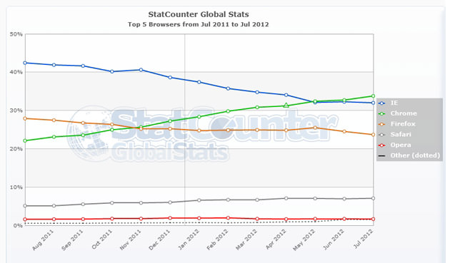 StatCounter-browser version partially combined-ww-monthly-201107-201207
