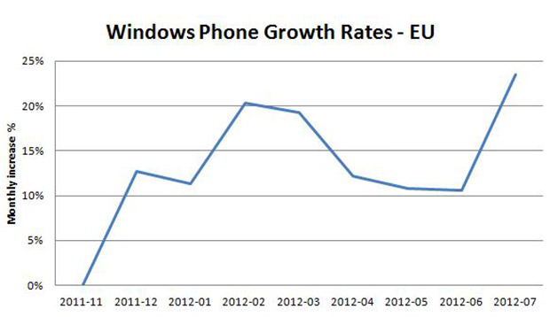WinPhone-growth-july2012