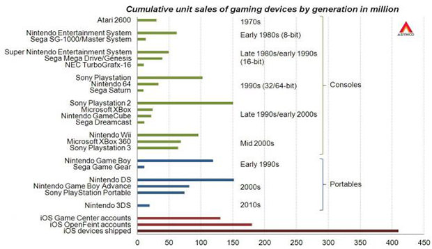 iOS-taking-on-consoles-1