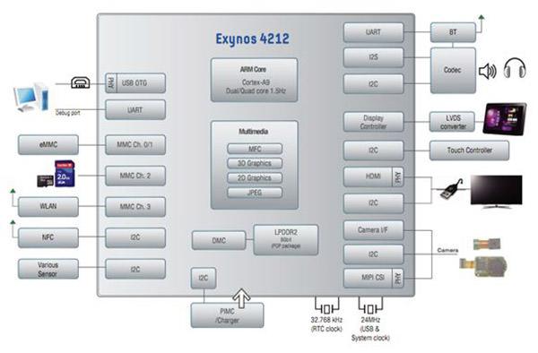 SoC-war-exynos-4212