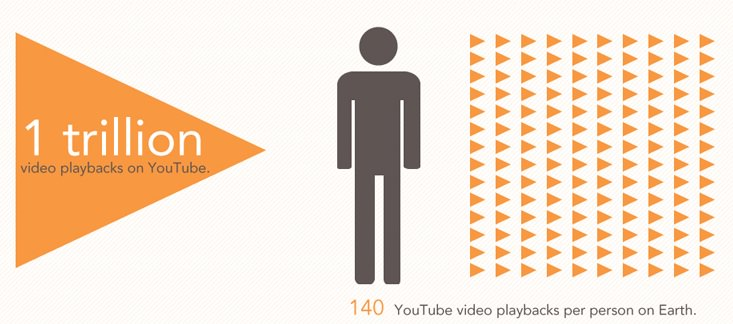 youtube-total-videos