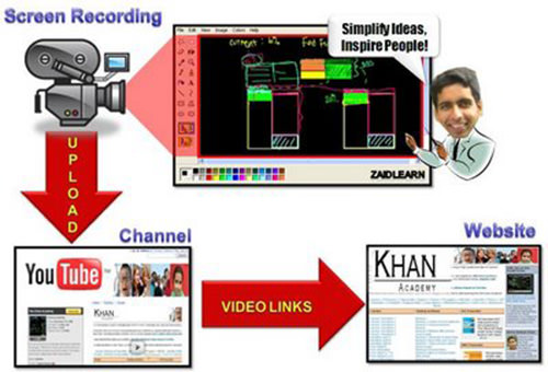 khan-academy-diagram