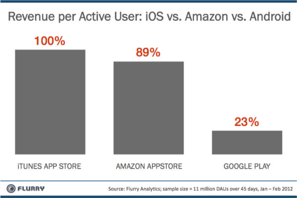 Revenue-Comparison-iOS-vs-Amzn-vs-Android