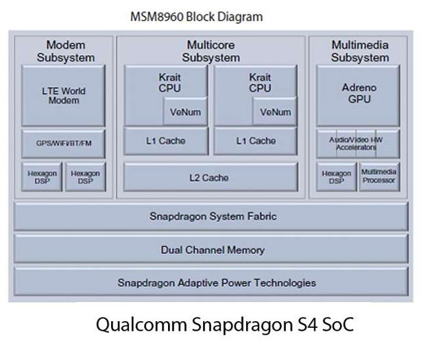 mobile phone chip soc
