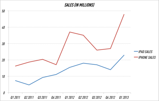 iPhone and iPad sales