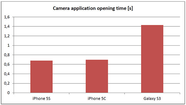 iphone5sd s4