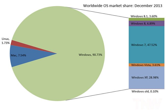WIndowsMarketShare