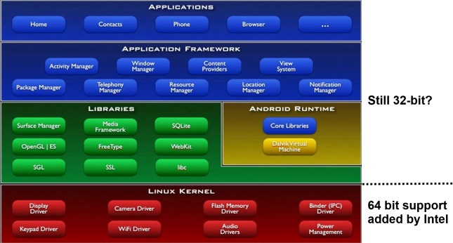 intel-64-bit-android-for-atom-1