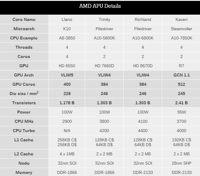 amd-kaveri-in-depth-review-19