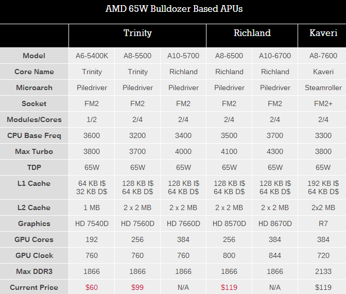 amd-kaveri-in-depth-review-5
