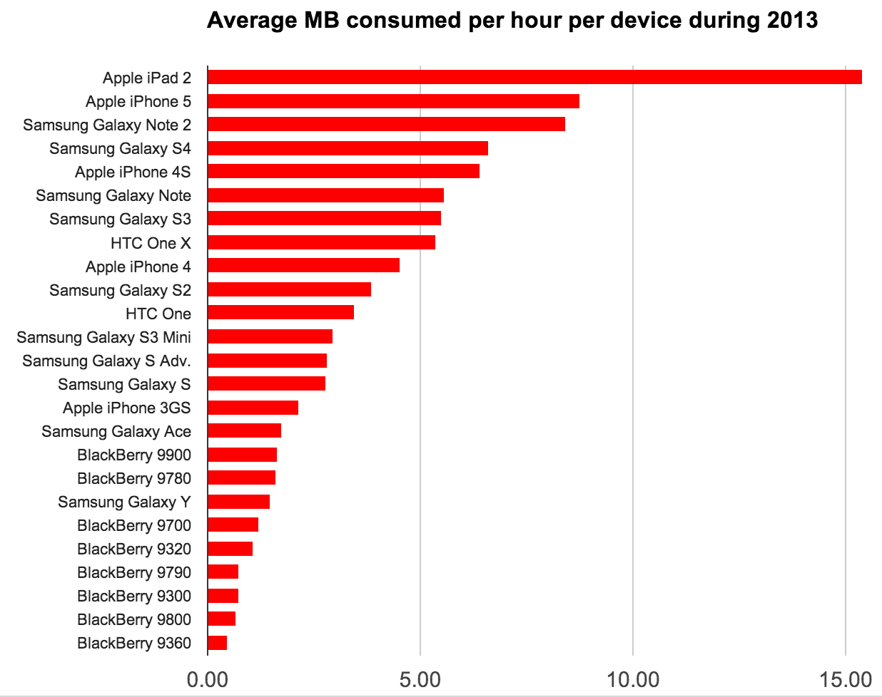 mobile-device-internet-usage-3