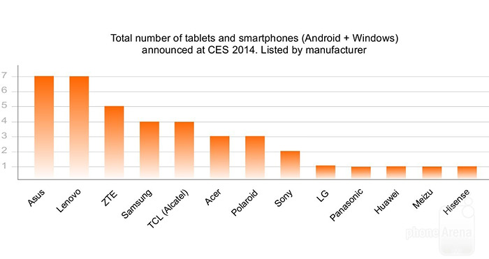number-of-tablets-and-smartphones-announced-at-CES-2014-2