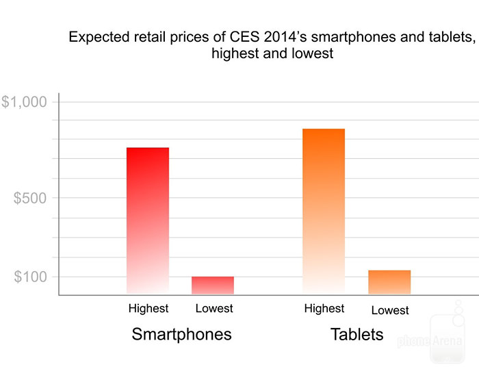 number-of-tablets-and-smartphones-announced-at-CES-2014-4