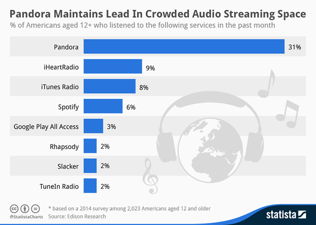 chartoftheday 1982 Music Streaming Services in the United States n