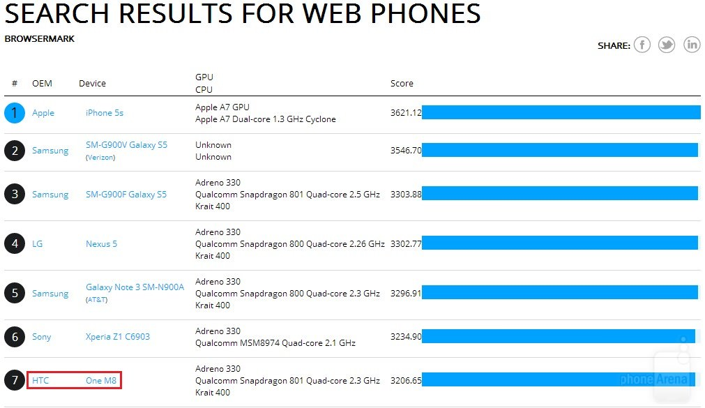 HTC-One-2014-benchmarks