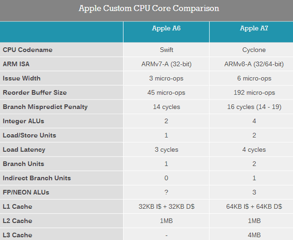 apple-a7-cyclone-1