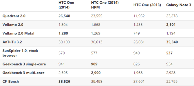 htc-one-m8-benchmarks-2