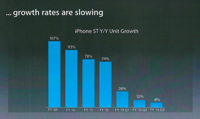 iPhoneGrowth