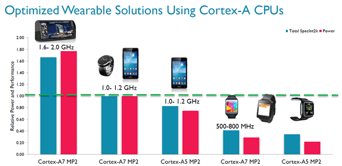 cortex-a7-frequency-power-scaling