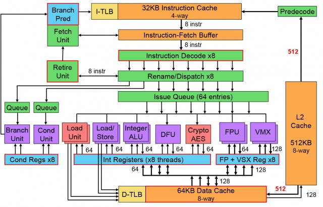 ibm-power8-microarchitecture-block-diagram-640x411