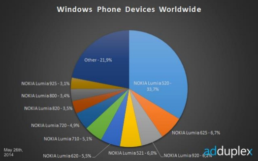 The-Nokia-Lumia-520-remains-the-most-popular-Windows-Phone-model